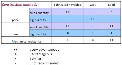 Construction methods table